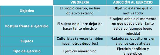 Vigorexia frente a la adicción al ejercicio