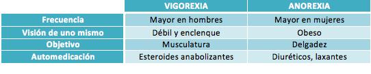 Diferencias entre Vigorexia y Anorexia